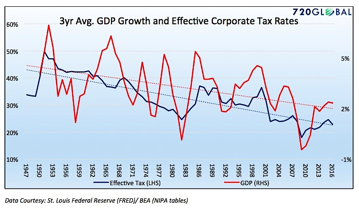 3 year average gdp growth smoothed chart_years 1947 to 2017_us economy