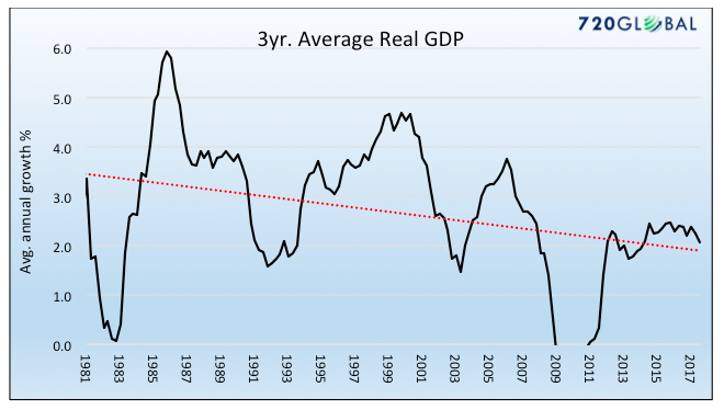 3 year average real gdp chart_by year 1981 through 2017