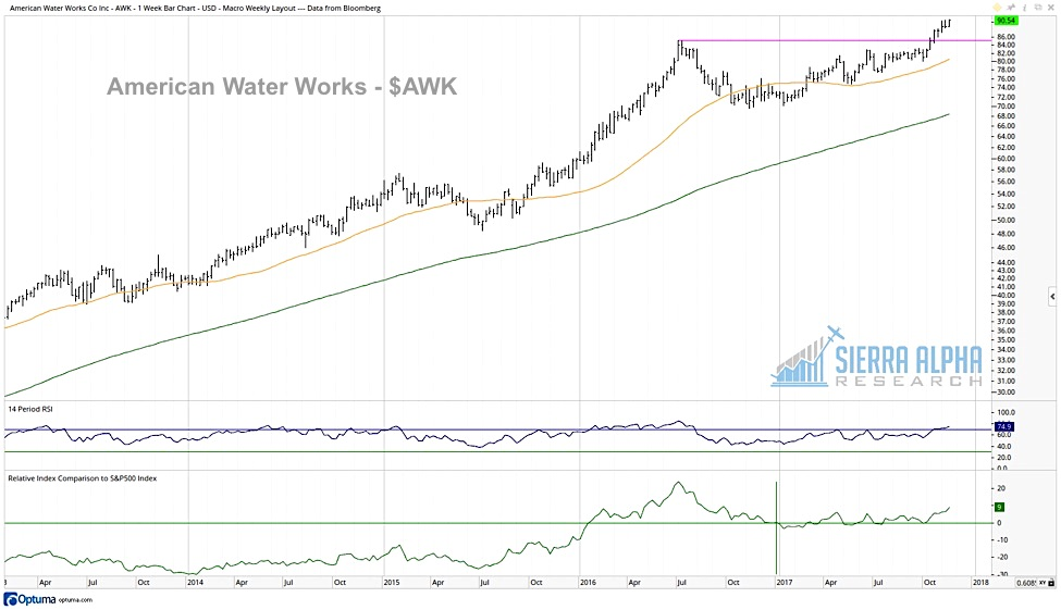american water works awk stock chart highs outperforming_news_investing_november 15