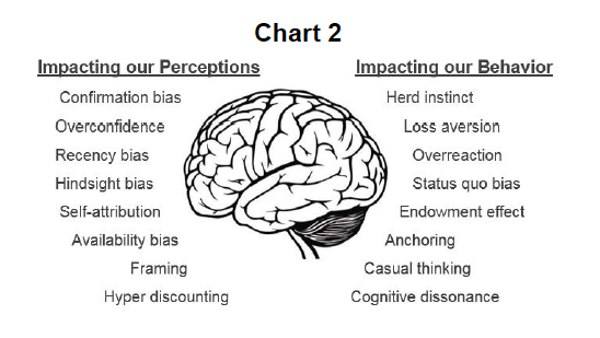 behavioral patterns investing