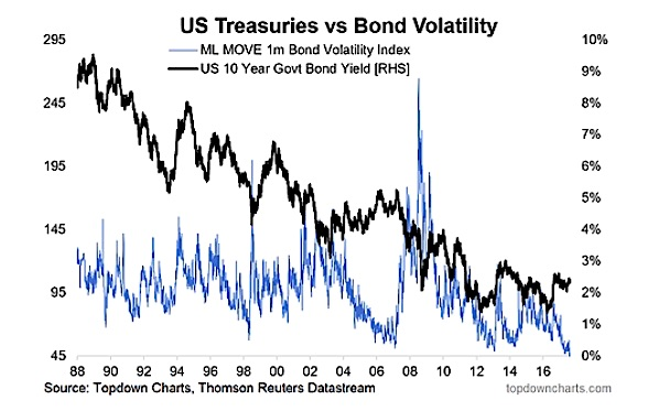 bond market volatility low_business cycle_news_investing_november 19