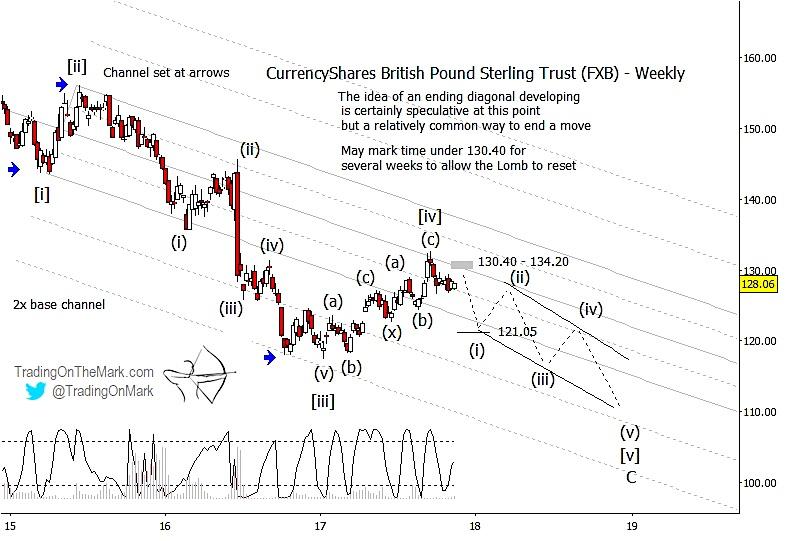 british pound correction lower_currency trading elliott wave_news_lower_november 17