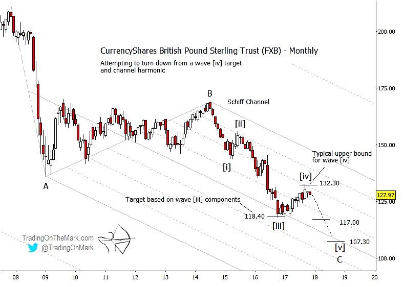 british pound currency trading decline_etf_news_lower_november 17
