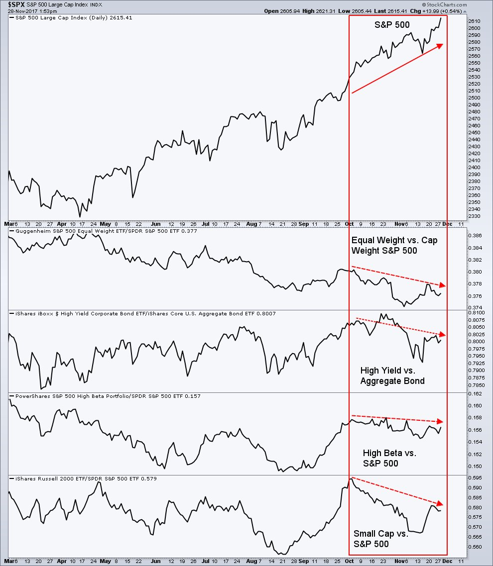 bull market rally s&p 500 large cap stocks out performance_news_investing
