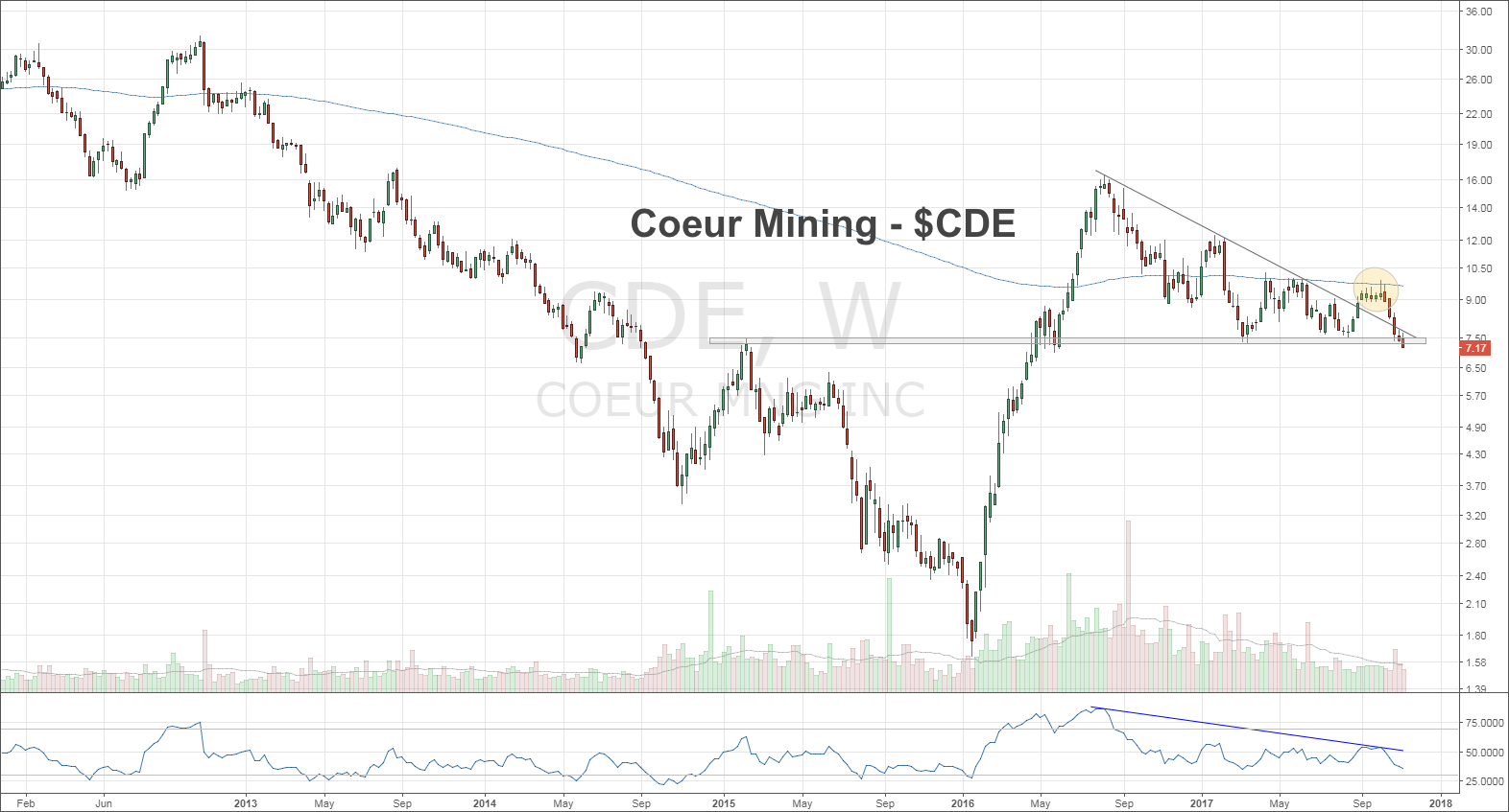 coeur mining stock chart cde price support buy_investing_news_november 14