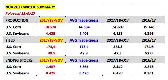 corn november 2017 wasde production yield stocks_november 10