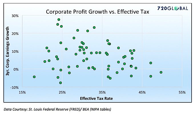 corporate profit growth vs effective tax rate_investing_news_november 2017