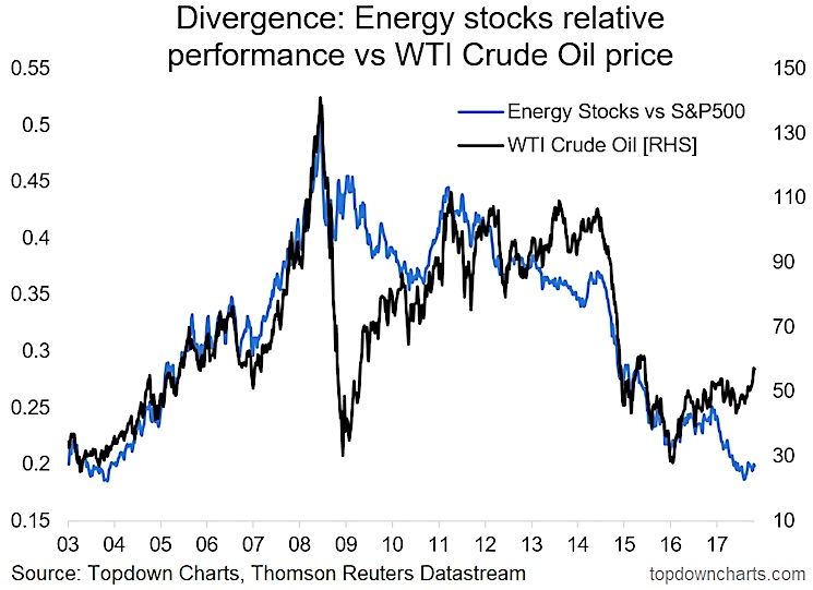 crude oil higher divergence with energy stocks_performance chart_news_november 13