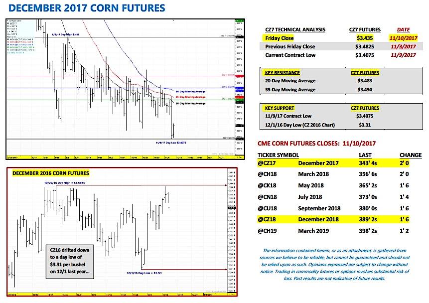 december 2017 corn futures trading indicators analysis chart research