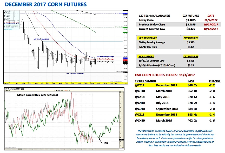 december corn futures trading price indicators analysis bullish chart