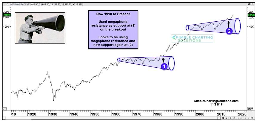 dow jones industrial average 100 year chart_megaphone patterns_bull market