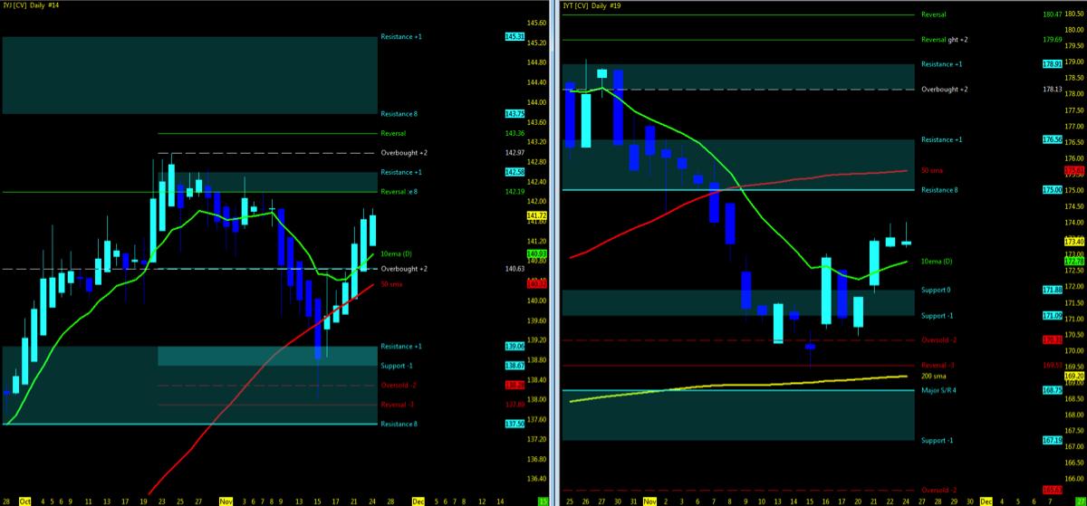 dow jones industrial average stock market trends higher bullish chart_news_november 27