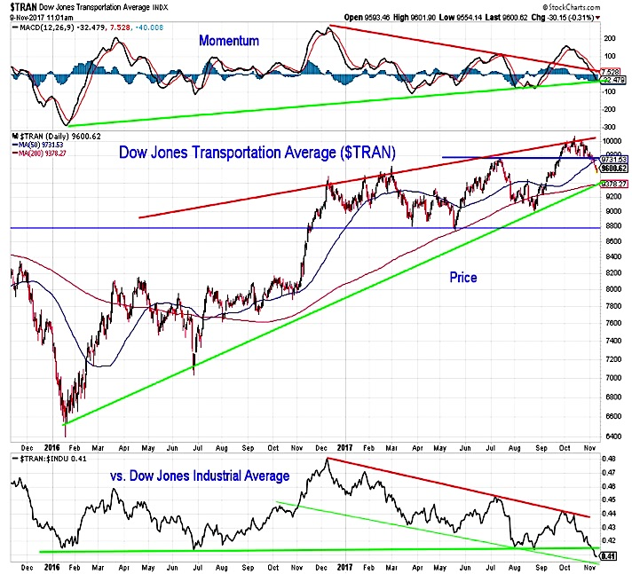 dow transports rally higher year 2017 trends_investing outlook_november
