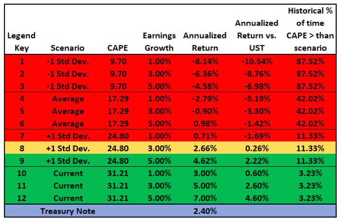 earnings growth valuations cape market returns 10 years chart