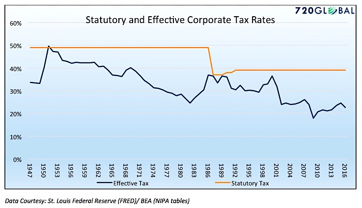 effective corporate tax rates history_years 1947 to 2017_news