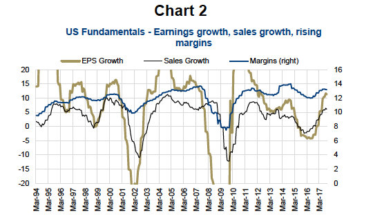 financial market cycle fundamental data_earnings_growth_investing_news_november
