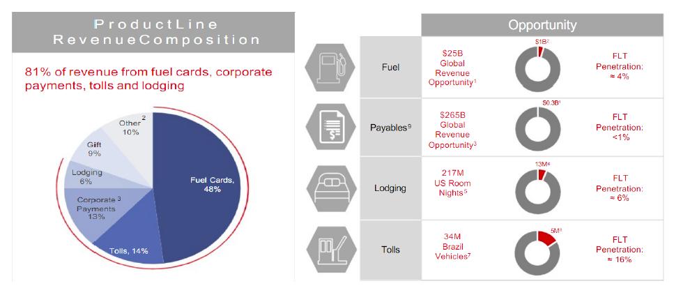 fleetcor tech revenue composition product line_news_13f filings