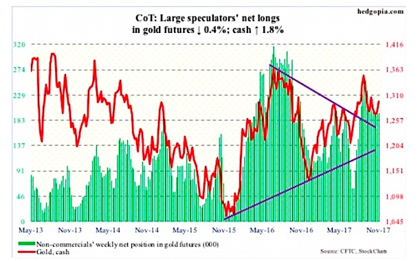 gold futures spec positions november 17 cot committment of traders_investing news