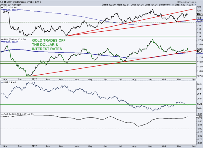Gold Chart Update (GLD): Back In A Trading Range