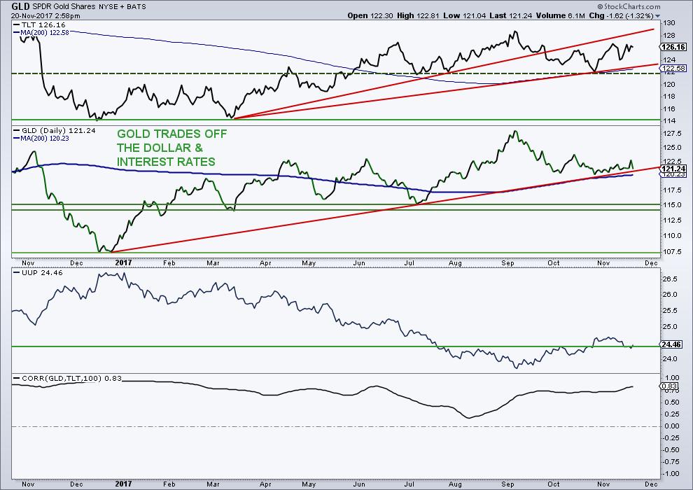gold prices trading chart analysis_bearish_lower_investing_news_november 20