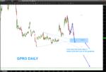 gopro stock chart technical price analysis_lower price target_4 dollars_news_november