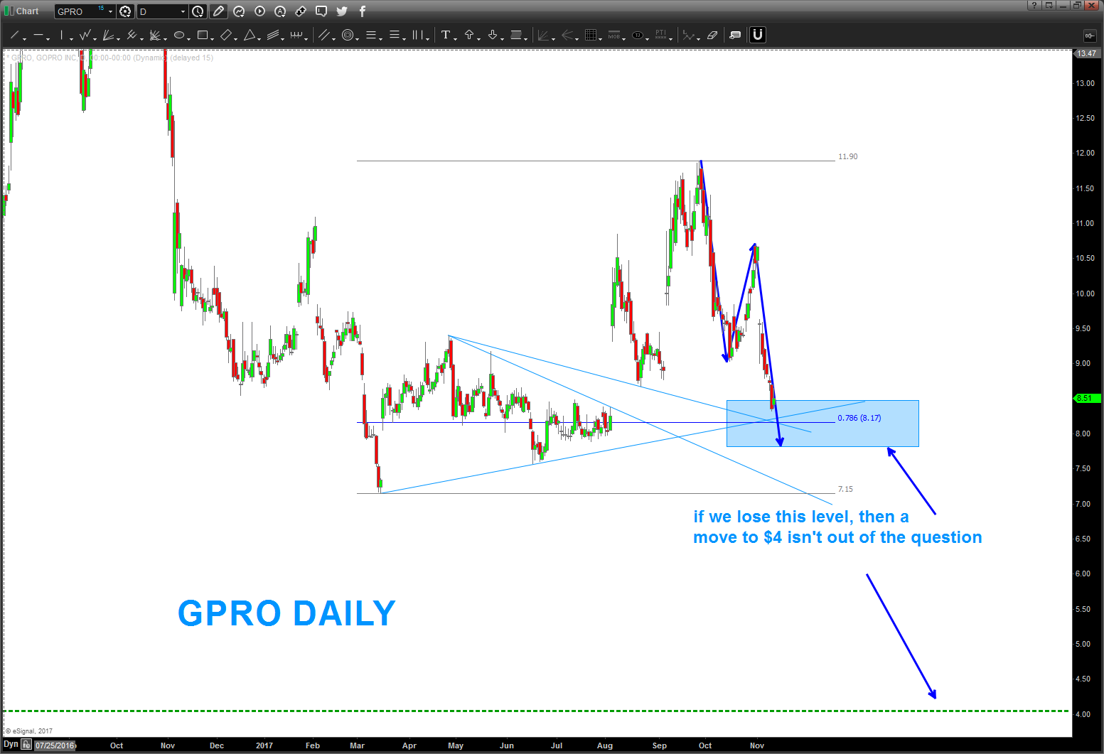 gopro stock chart technical price analysis_lower price target_4 dollars_news_november
