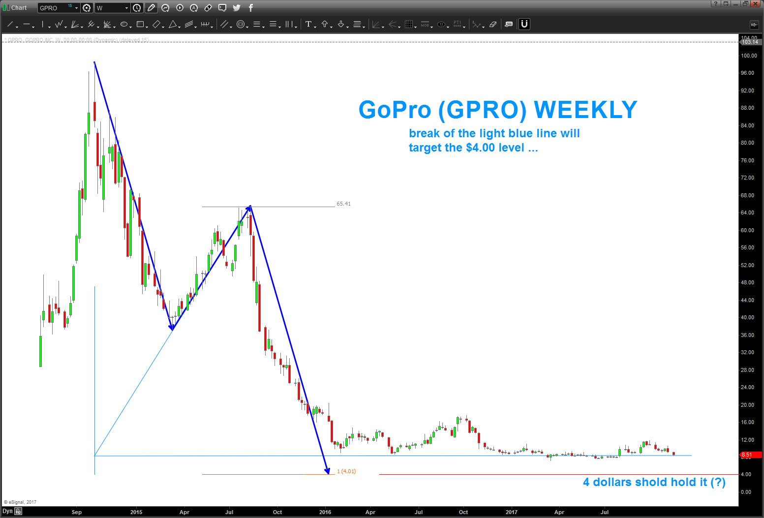 gopro stock price chart gpro lower targets_long term_investing