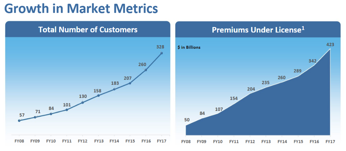 guidewire growth in customers by year chart_news_13f filings