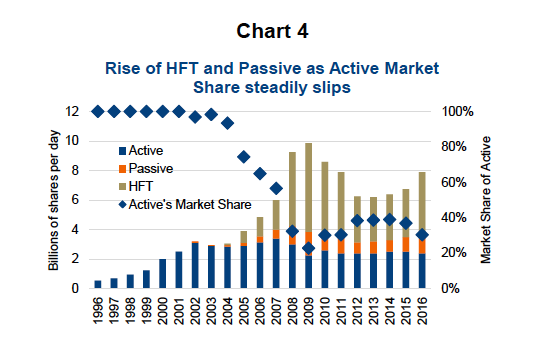 high frequency trading passive investing rise popular_generating alpha_news_november 28
