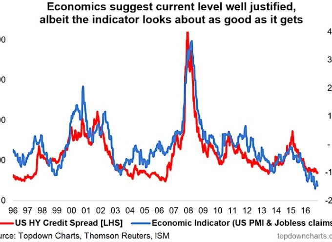 Here's The Problem With Tight US High Yield Credit Spreads