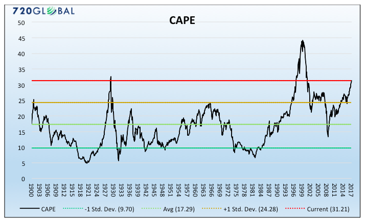 historical cape stock market valuations chart 1900 to 2017
