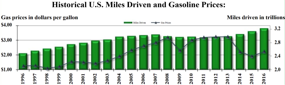historical us miles driven vs gasoline prices_20 years_13f filings_news