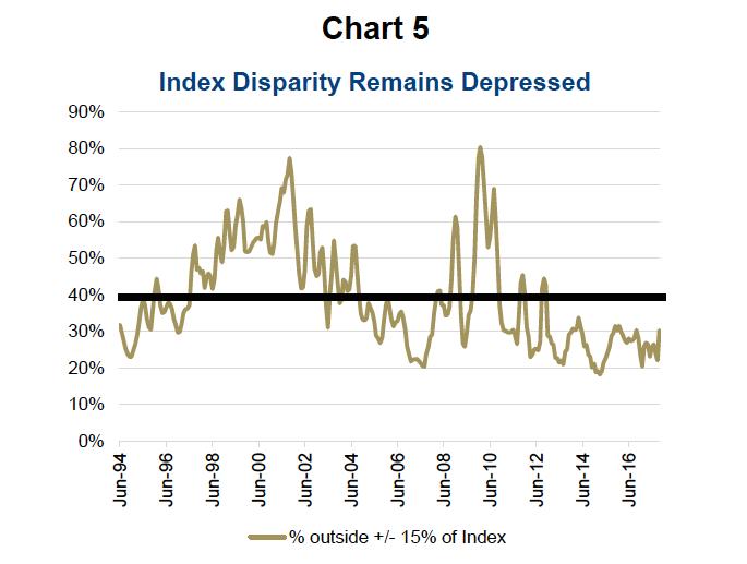 index disparity down_passive investing_etfs_chart