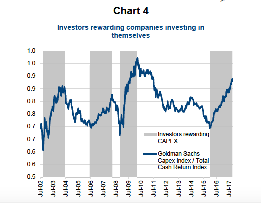 investors rewarding capex corporate stock buybacks higher