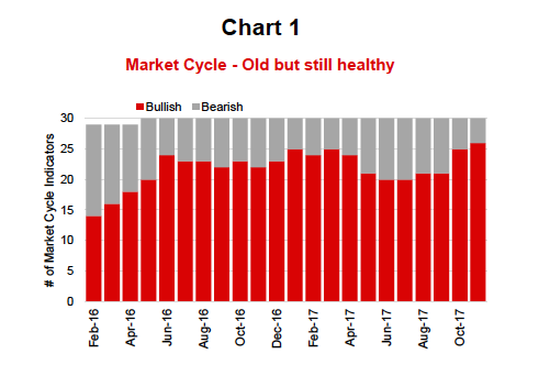 market cycle_old_bull_healthy_rally_higher_news_november 21