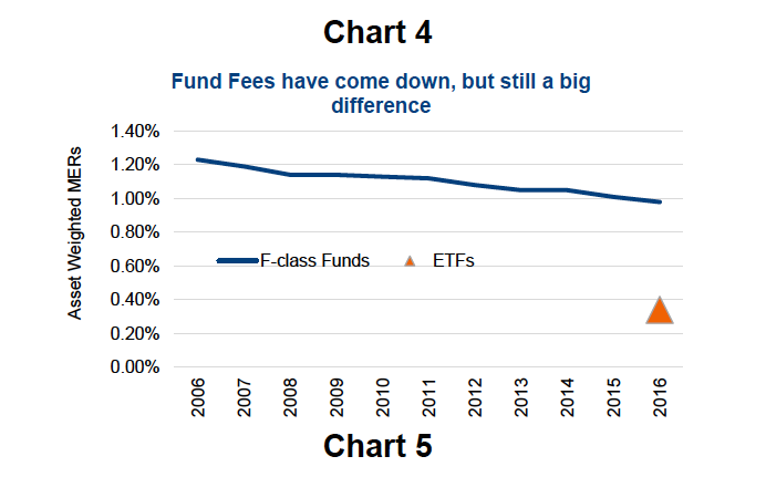 mutual fund fees chart last 20 years