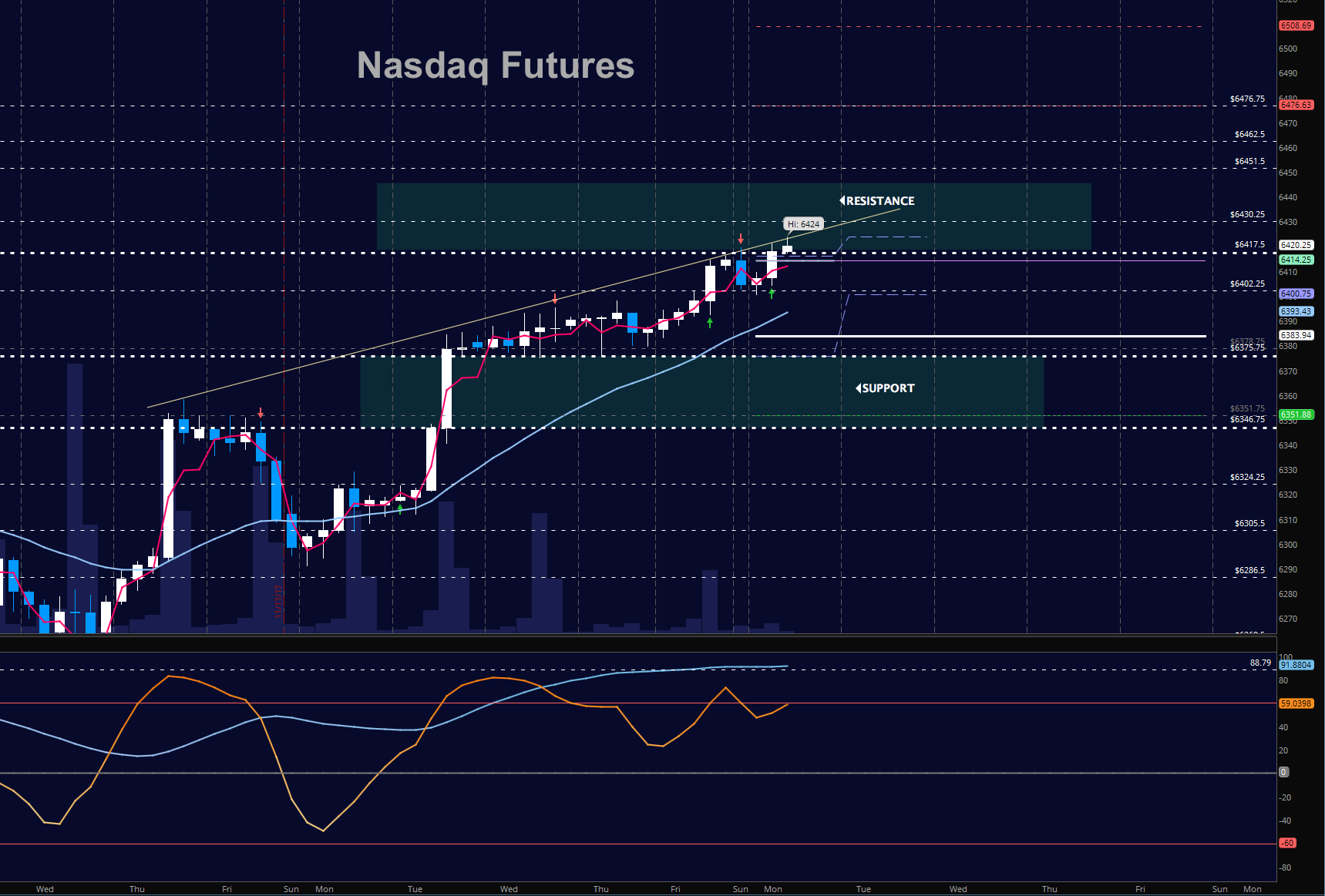 nasdaq futures prices trading update_chart_november 22_news_investing_markets