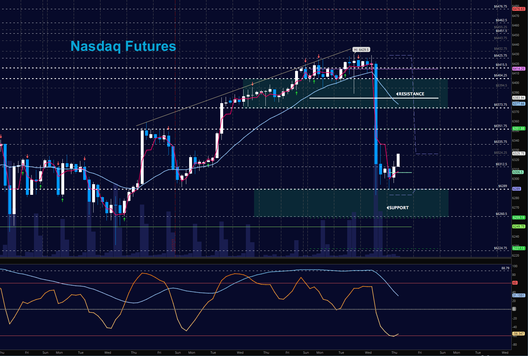nasdaq futures trading chart_news_update_november 30_investing_markets