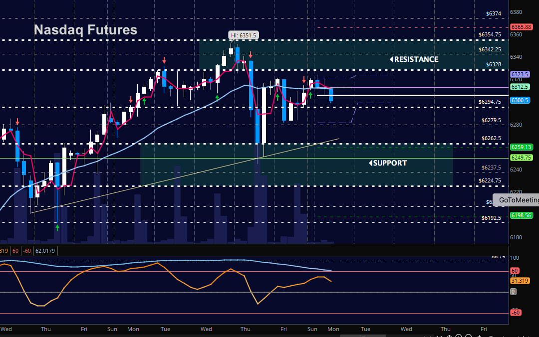 nasdaq futures trading price support_decline_news_november 13