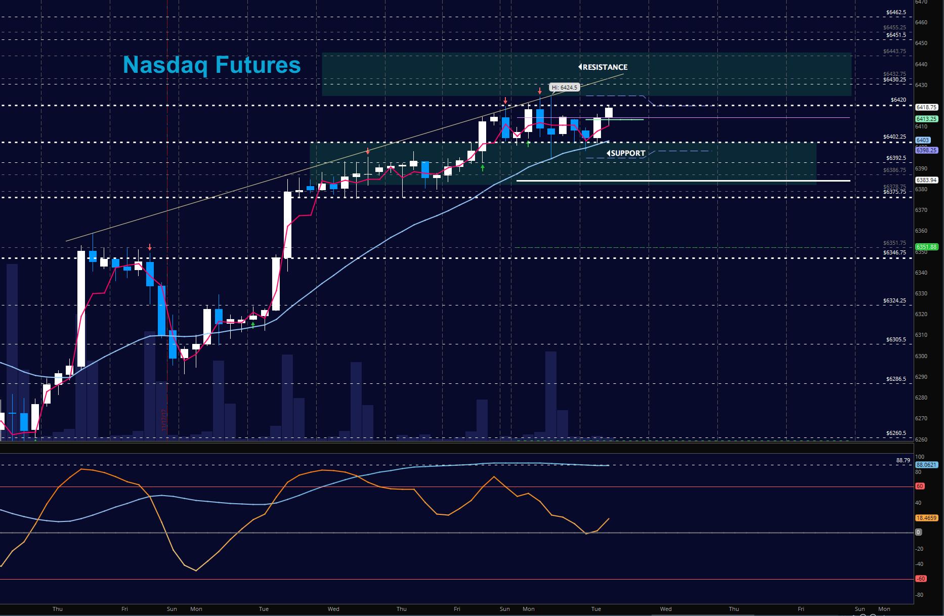 nasdaq futures trading update_price chart_november 28_news_investing_markets