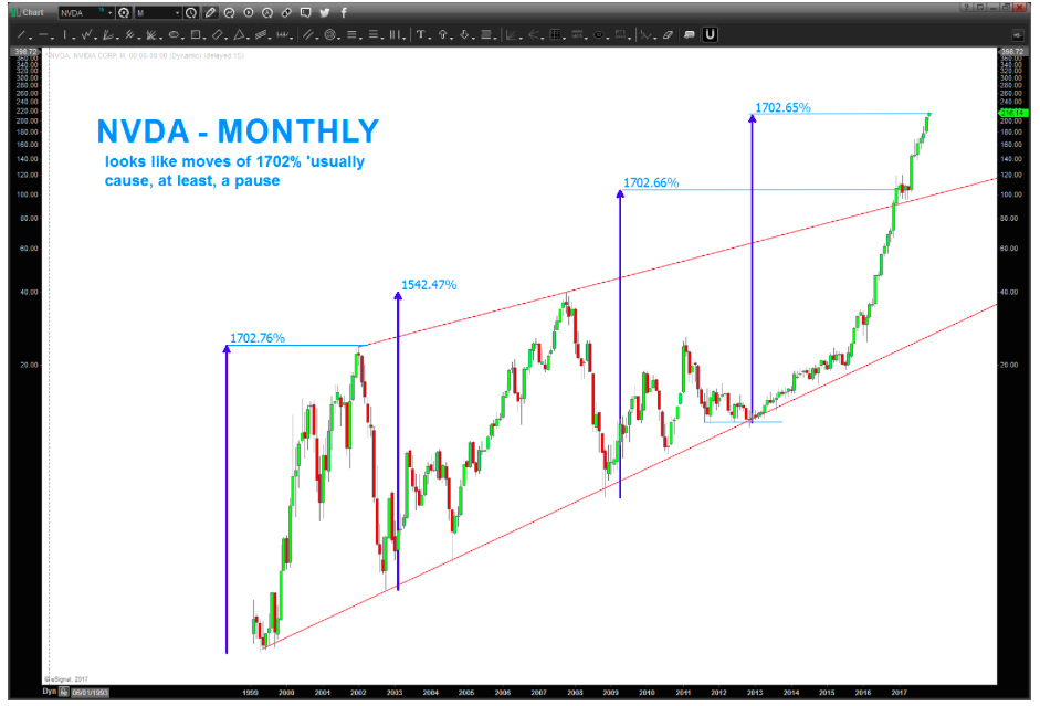 nvidia nvda stock chart price analysis parabolic price targets