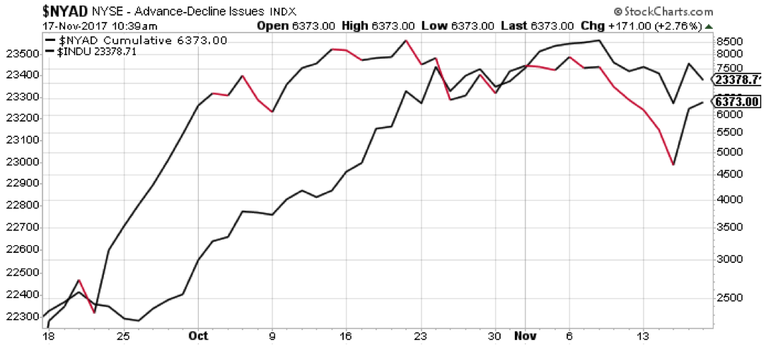 nyse advance decline stocks market breadth weakness_investing_news_november
