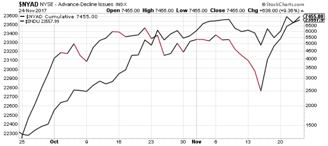 nyse advance decline stocks market breadth_investing_news_november 27