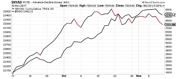 nyse advancing declining issues_market breadth weakness chart_november 13