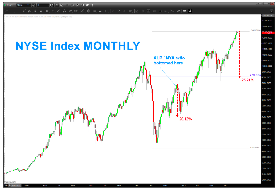 nyse index monthly bar chart topping correction price targets