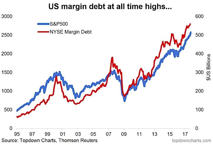 nyse margin debt all time highs_trend higher_november 6
