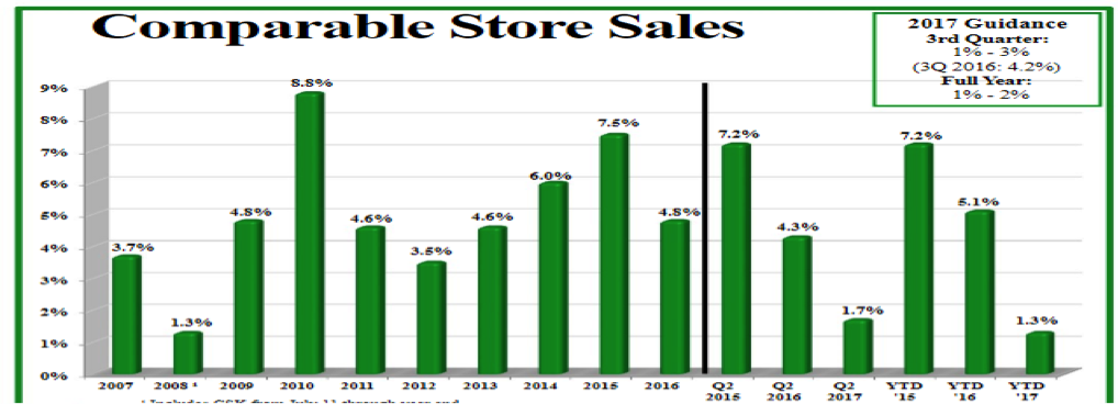 o reilly auto parts_comparable store sales by quarter_13f filings_chart_news