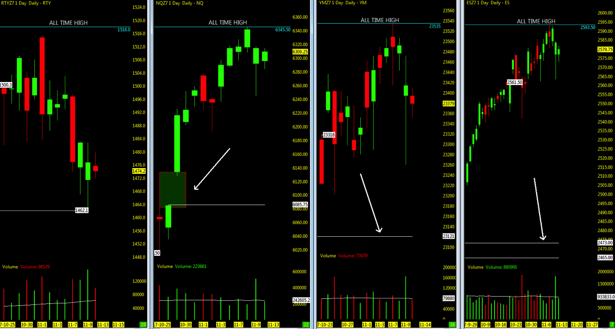 open gaps across stock market indices chart_november 13