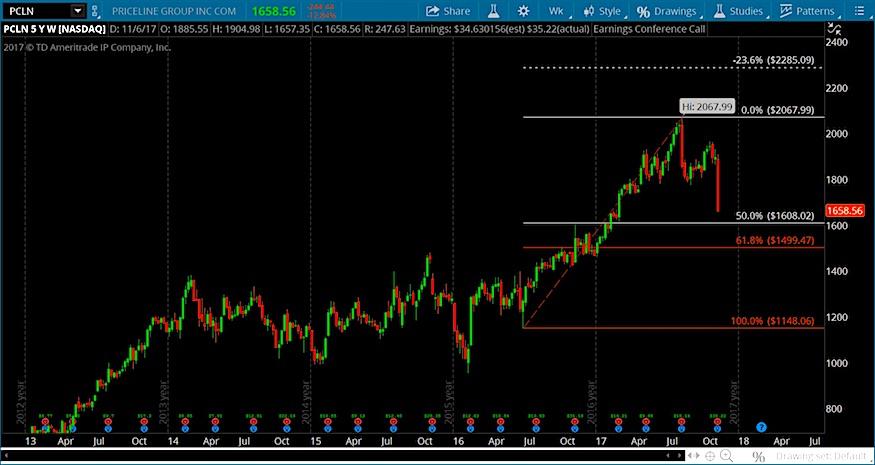 pcln priceline stock chart fibonacci price support decline_november 8