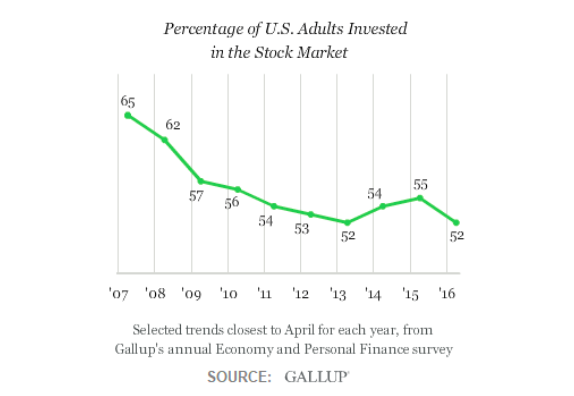 percent adults invested in stock market_bubble_2007 to 2017_gallup